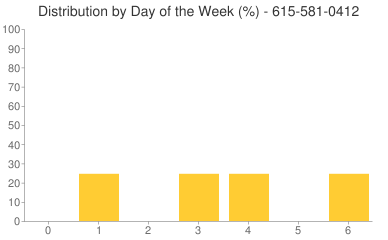 Distribution By Day 615-581-0412